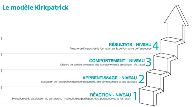 Modèle Kirkpatrick : enjeu, mise en œuvre et prospective